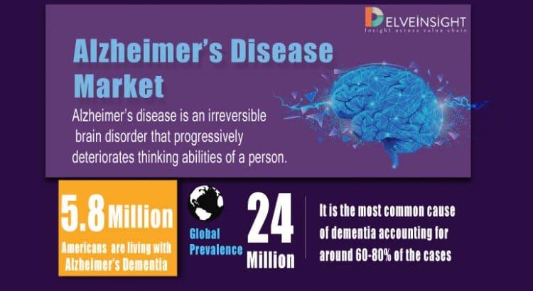 Alzheimer's Disease Market Infographic