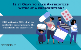 Is it Okay to take Antibiotics without a prescription?