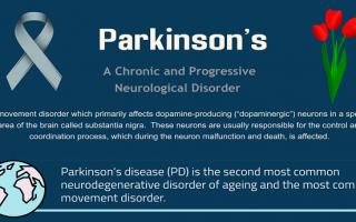 Parkinson's Awareness Month 2019