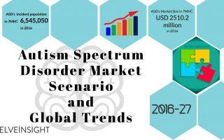 Autism Spectrum Disorder Market Scenario and Global Trends