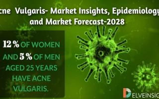 Acne Vulgaris Market Outlook