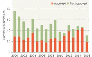US drug approvals plummet in 2016