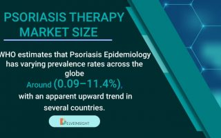Psoriasis Therapy Market Size