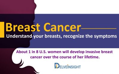 Breast Cancer: Understand your breasts, recognize the symptoms