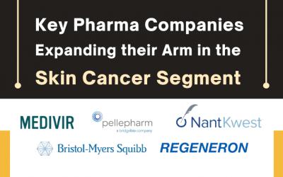 Key Pharma Companies Expanding their Arm in the Skin Cancer Segme...