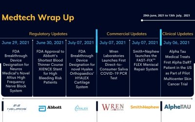 MedTech Wrap Up