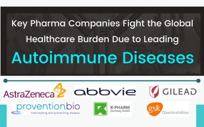 Leading Autoimmune Diseases to Undergo Robust Improvement in Trea...