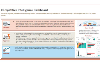 Competitive Intelligence Dashboard