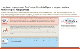 Long Term Engagement for Competitive Intelligence Support on few Hematological Malignancies